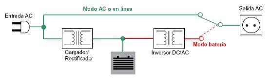 Diagrama de funcionamiento de un SAI Off-Line